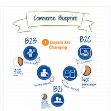 Commerce Blueprint Infographic