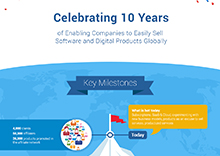 Celebrating 10 Years of Excellence in Ecommerce