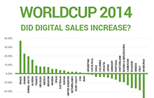 World Cup 2014: Did digital sales increase?