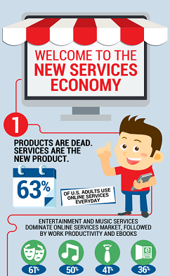 Avangate Infographics - The New Services Economy