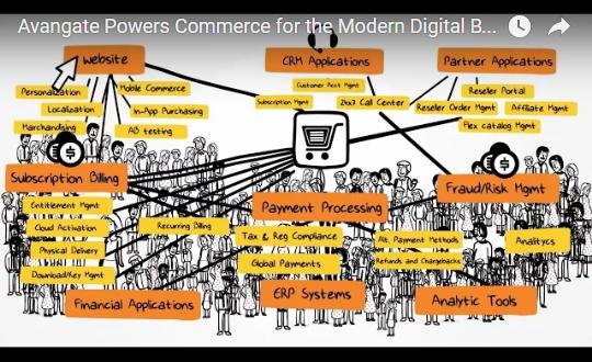 The leading international commerce provider